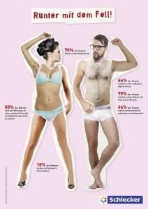 Männer Style - Schlecker Studie